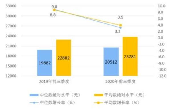 前三季度人均可支配收入23781元 同比实际增长0.6%